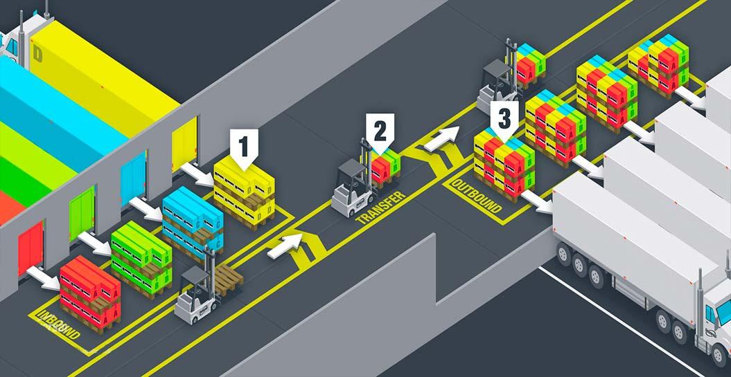cross-docking-en-logistica.jpg
