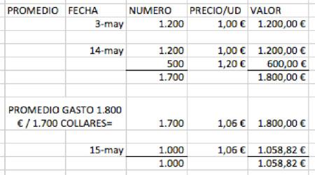 metodos FIFO Y LIFO en logística